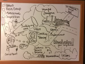 Graphic Recording from actual coaching session